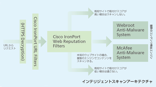 Cisco IronPort Web Reputation filters (オプション)