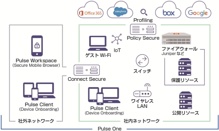 Pulse Secure / パルスセキュア | ジェイズ・コミュニケーション